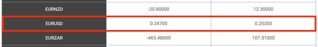 ユーロドル(EUR/USD)のプラススワップ