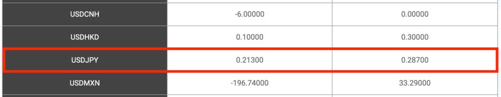 米ドル円(USD/JPY)のプラススワップ