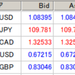 海外FX業者のスプレッド