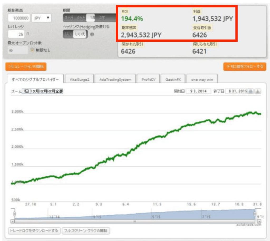 ズールトレードで100万円が300万円に増えた