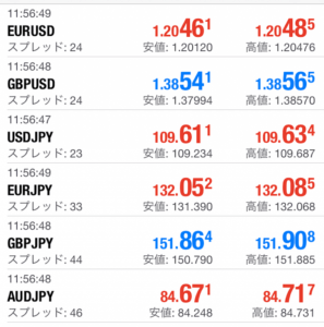 レギュラー口座のスプレッド(メジャー通貨とクロス円)