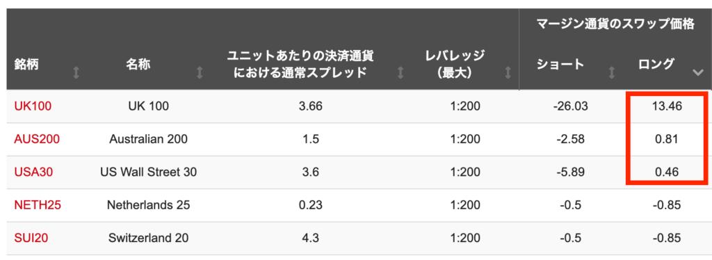ホットフォレックスのスワップポイント(株価指数)