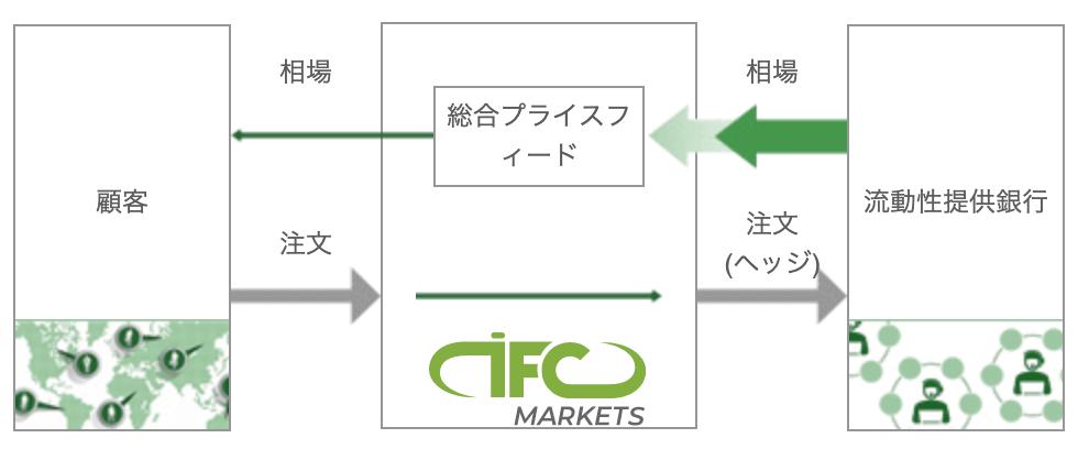 IFC Marketsの注文処理(NDDでSTP)
